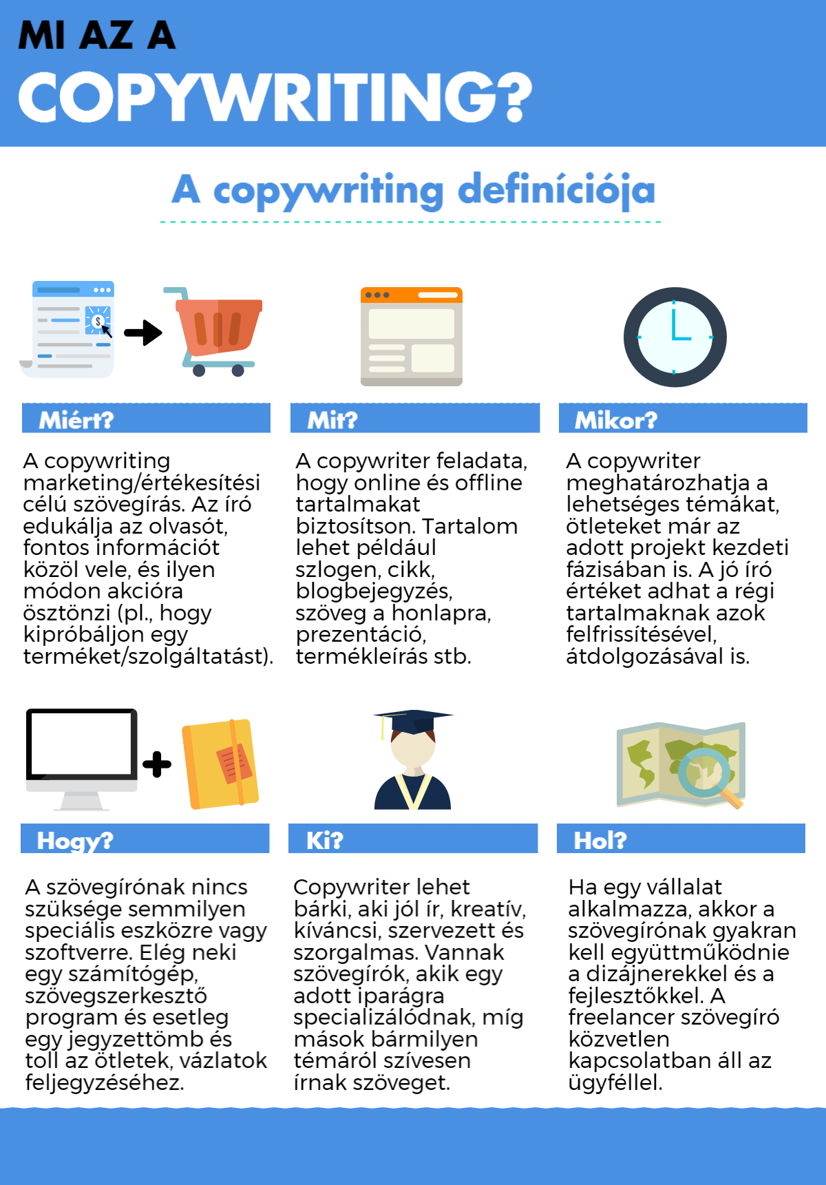 Copywriting infografika