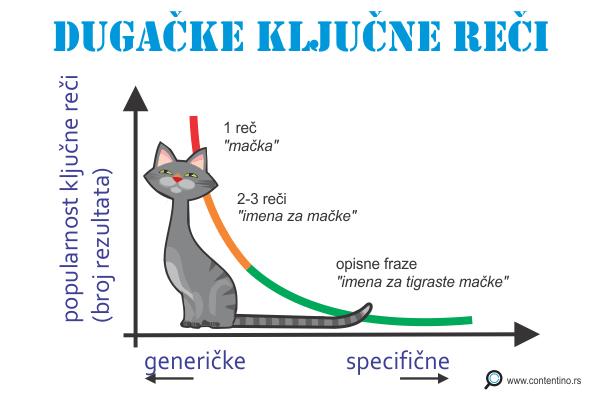 Dugacke kljucne reci (fraze) - grafikon