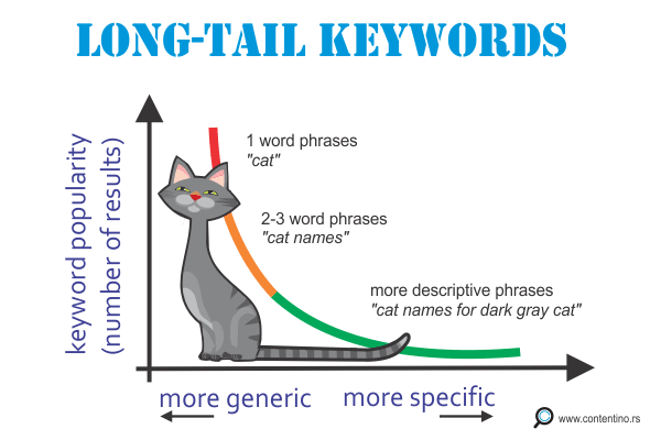 Long tail keywords - graph