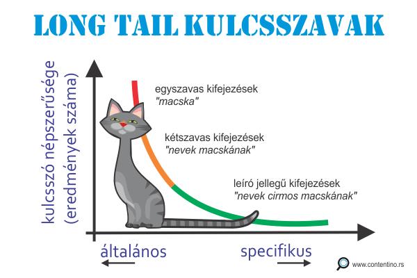 Long tail kulcsszavak - grafikon