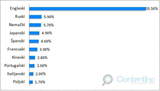 10 najčešće korišćenih jezika na web sajtovima
